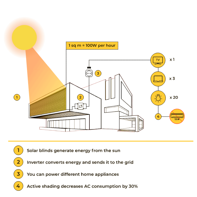 How does SolarGaps work?
